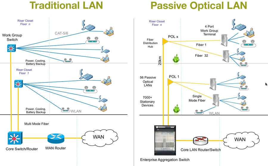 Passive optical network for How to find a good builder in your area